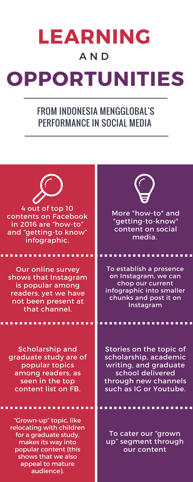 IM Social Media: 2016 Insights