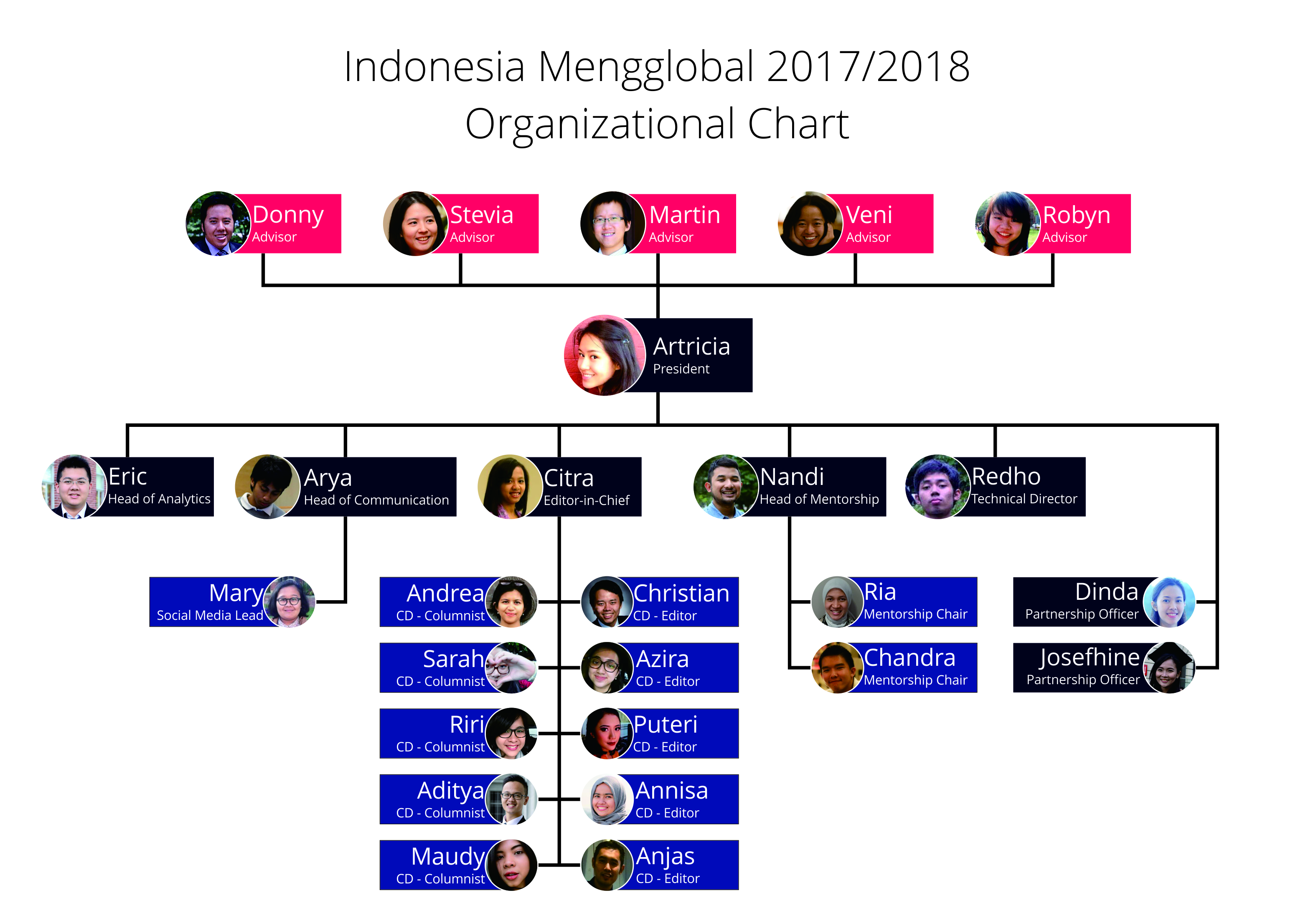 IM 2017 Team Members