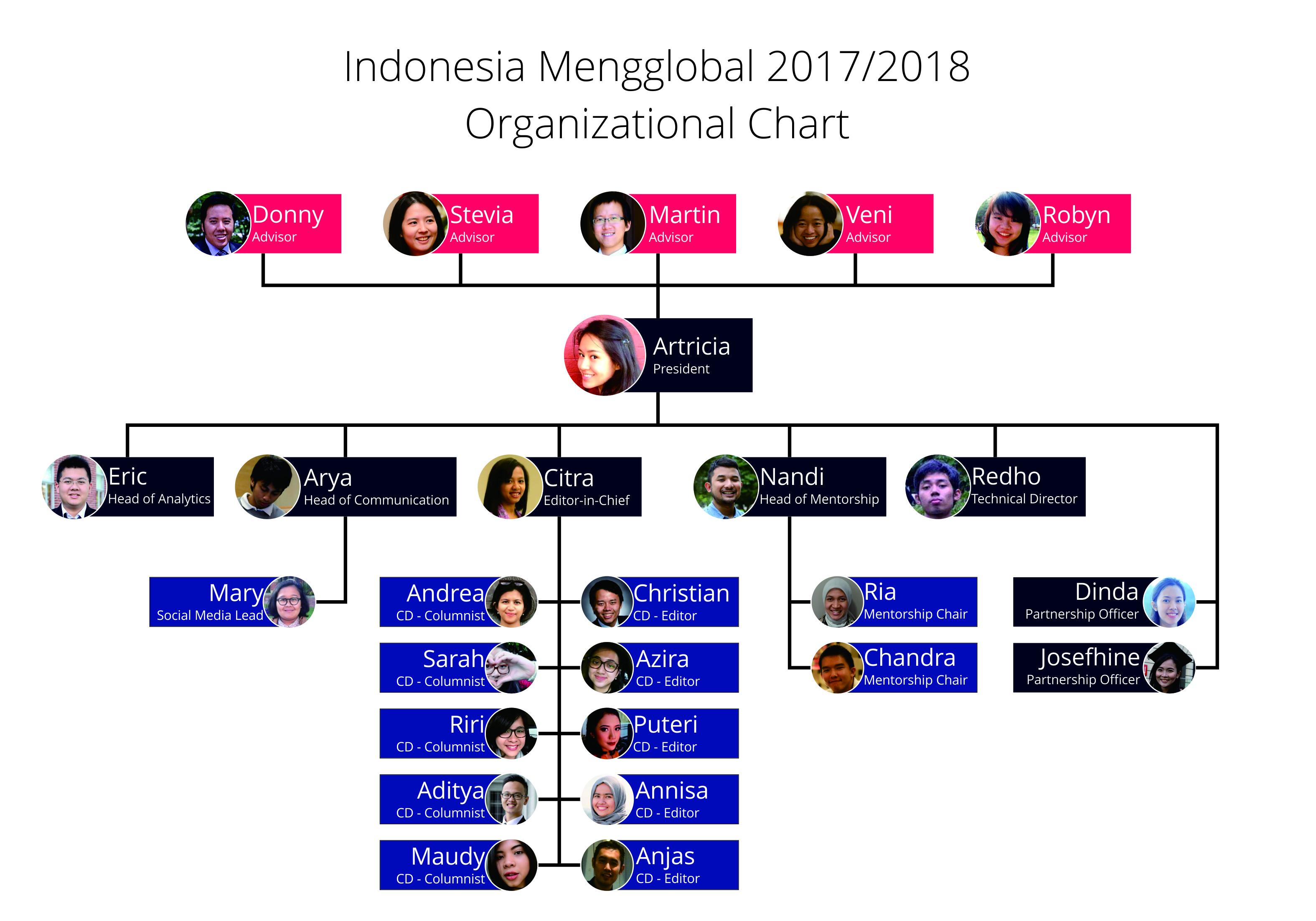 Org-Chart-IM-w-1-photo-17-7