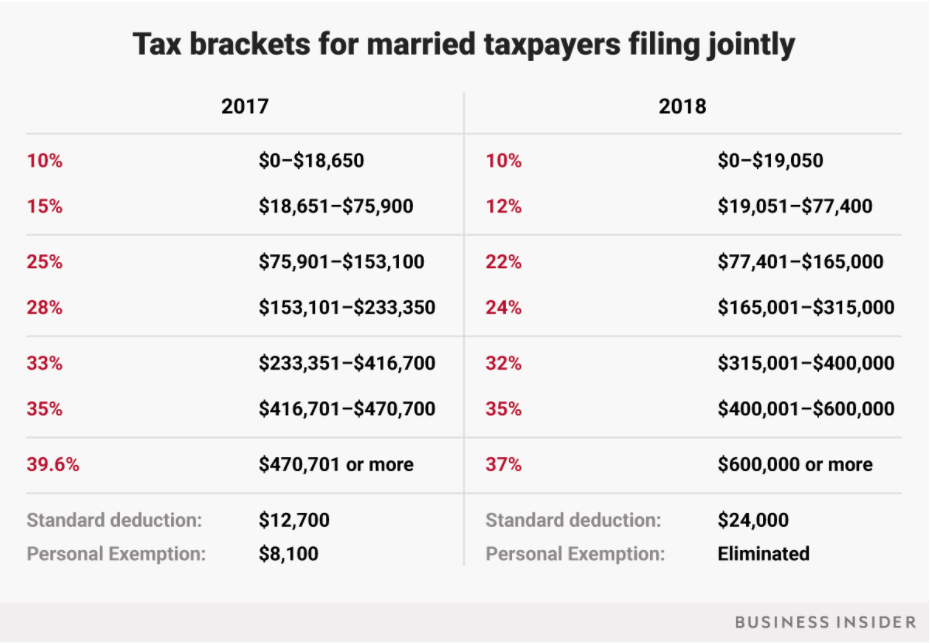 The tables above show the 2017 and 2018 US income tax brackets, for singles and married filers. In a glance, one can see that the new tax laws lower the amount of tax owed by taxpayers. The goal of this, along with corporate tax cuts, is to grow the US economy through higher consumer spending, entrepreneurship, and more corporate hiring. Figure was taken from Business Insider.