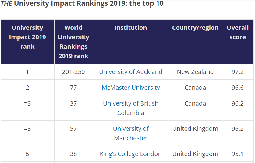 THE University impact ranking (https://www.timeshighereducation.com/news/university-impact-rankings-2019-results-announced)
