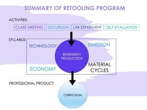 Approximate illustration of the retooling program in bioenergy production
