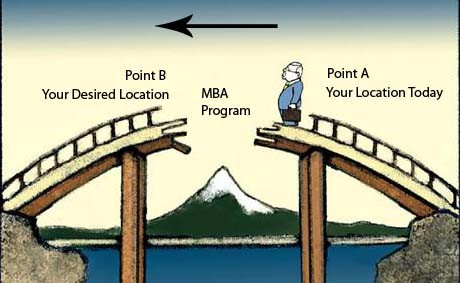 Is an MBA a bridge that can help you to reach your goal? (Source: https://www.careeranna.com/articles/why-mba/)