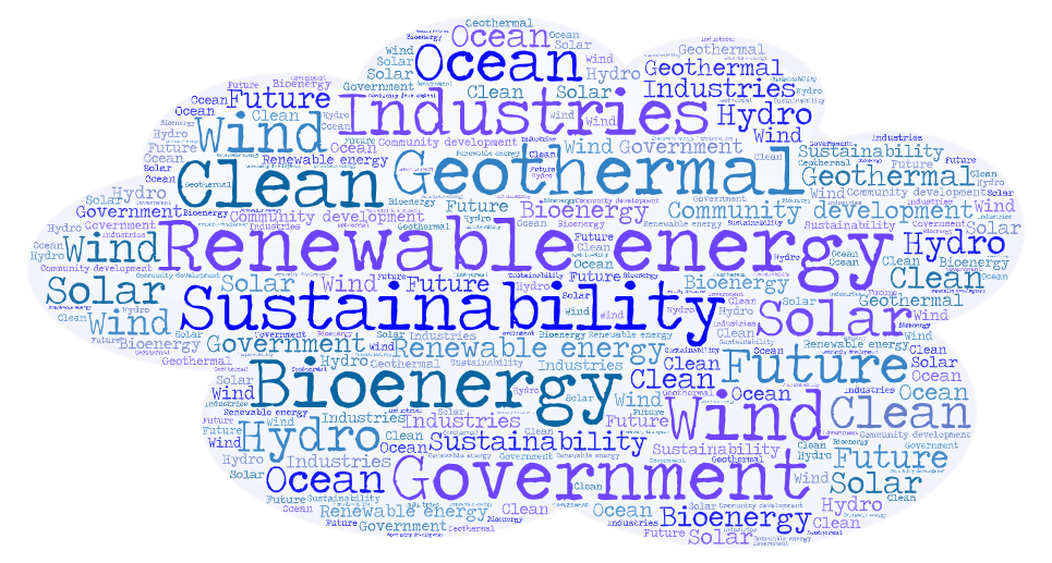 Key terms within the renewable energy discourse (Source: author's documentation)