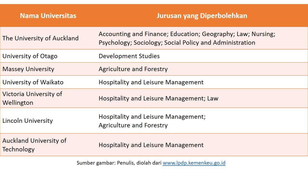 Jurusan dan universitas di NZ untuk beasiswa LPDP