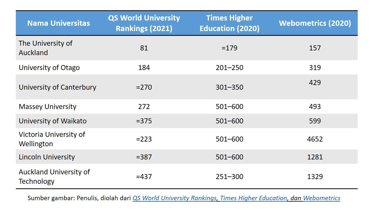 Peringkat 8 universitas terbaik di NZ