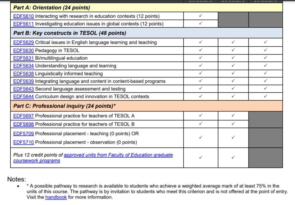 Master of TESOL course progression. Source: Monash University