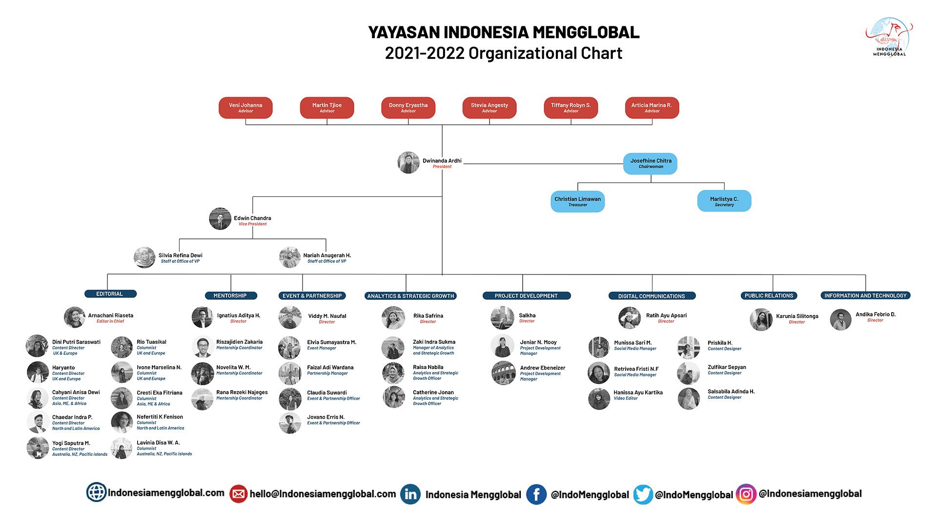 IM-Chart-21_22_Revised