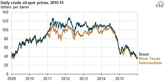 Harga minyak mentah periode 2010 – 2015 (Sumber: US Energy Information Administration)