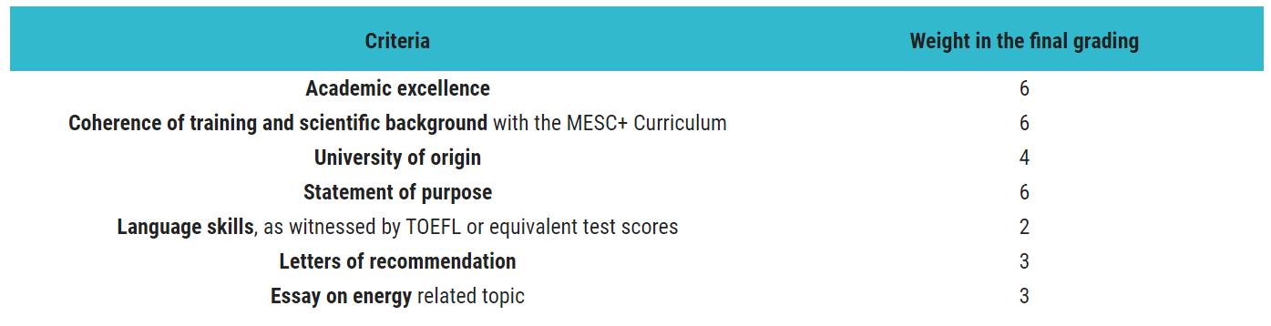 Contoh Admission Criteria MESC+. Sumber: Website MESC+