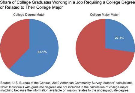 Persentase lulusan universitas yang bekerja sesuai dengan level pendidikan dan jurusan